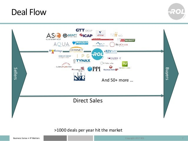 Business Sense • IP Matters Deal Flow 7 Sellers Buyers Direct Sales >1000 deals per year hit the market And 50+ more … Cop...