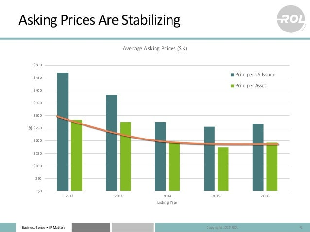 Business Sense • IP Matters Asking Prices Are Stabilizing 9 $0 $50 $100 $150 $200 $250 $300 $350 $400 $450 $500 2012 2013 ...