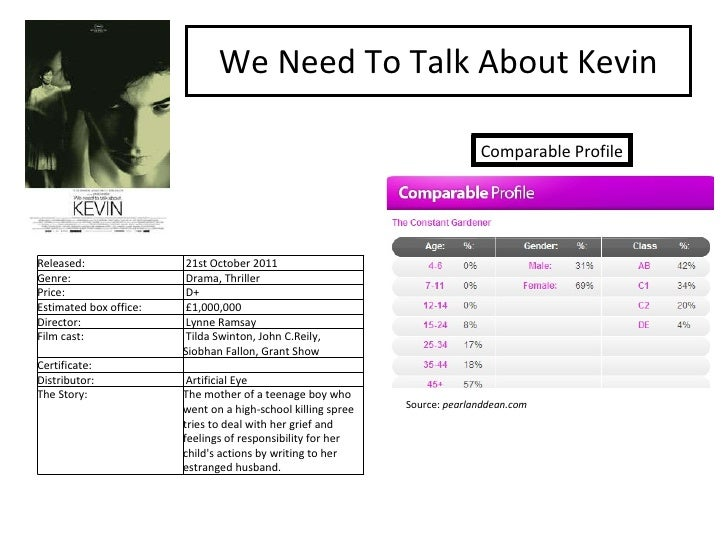 We Need To Talk About Kevin Comparable Profile Source:  pearlanddean.com Released:  21st October 2011 Genre:  Drama, Thril...