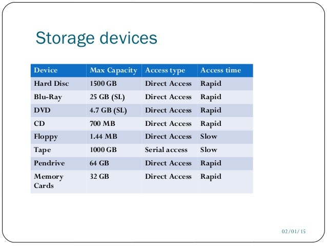 Storage ...  sc 1 st  SlideShare & Secondary storage devices