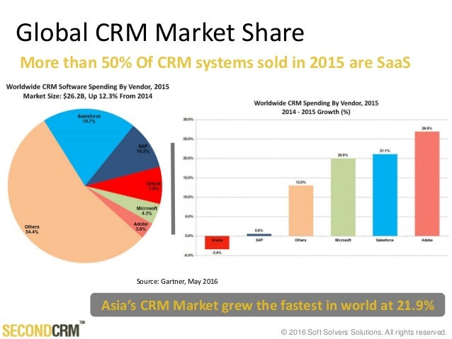 © 2016 Soft Solvers Solutions. All rights reserved. More than 50% Of CRM systems sold in 2015 are SaaS Global CRM Market S...