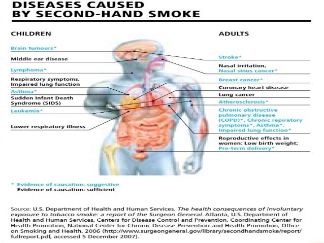 the dangers of second hand smoking to children and adults Secondhand smoke (shs), a complex mixture of gases and particles that  contains  evidence is clear that shs exposure causes diseases in adults and  children  hazards of smoking and shs exposure and reducing children's  exposure to.