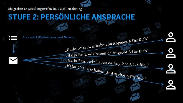 """STUFE 2: PERSÖNLICHE ANSPRACHE Die groben Entwicklungsstufen im E-Mail-Marketing """"Hallo Lotte, wir haben da Angebot A für ..."""