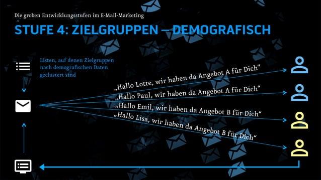 """STUFE 4: ZIELGRUPPEN – DEMOGRAFISCH Die groben Entwicklungsstufen im E-Mail-Marketing """"Hallo Lotte, wir haben da Angebot A..."""