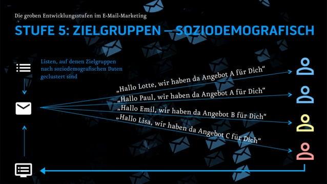 """STUFE 5: ZIELGRUPPEN – SOZIODEMOGRAFISCH Die groben Entwicklungsstufen im E-Mail-Marketing """"Hallo Lotte, wir haben da Ange..."""