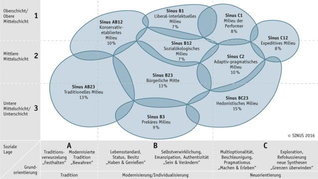 STUFE 6: NUTZUNG VON EIGENEN DATEN Die groben Entwicklungsstufen im E-Mail-Marketing Anbindung an die Daten aus der Warenw...