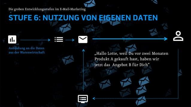 STUFE 7: NUTZUNG VON FREMDEN DATEN Die groben Entwicklungsstufen im E-Mail-Marketing Nutzung von externen Daten aus Cookie...