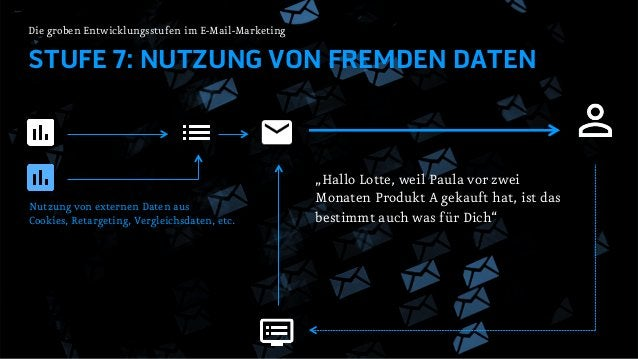 STUFE 7: NUTZUNG VON RETARGETING Die groben Entwicklungsstufen im E-Mail-Marketing Besuch eines Online-Shops (nicht angeme...