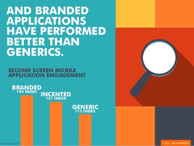 AND BRANDED  APPLICATIONS  HAVE PERFORMED  BETTER THAN  GENERICS.  SECOND SCREEN MOBILE  APPLICATION ENGAGEMENT  BRANDED  ...