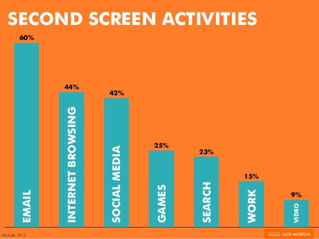 9%  SECOND SCREEN ACTIVITIES  15%  23%  25%  42%  44%  60%  EMAIL  INTERNET BROWSING  SOCIAL MEDIA  GAMES  SEARCH  WORK  V...