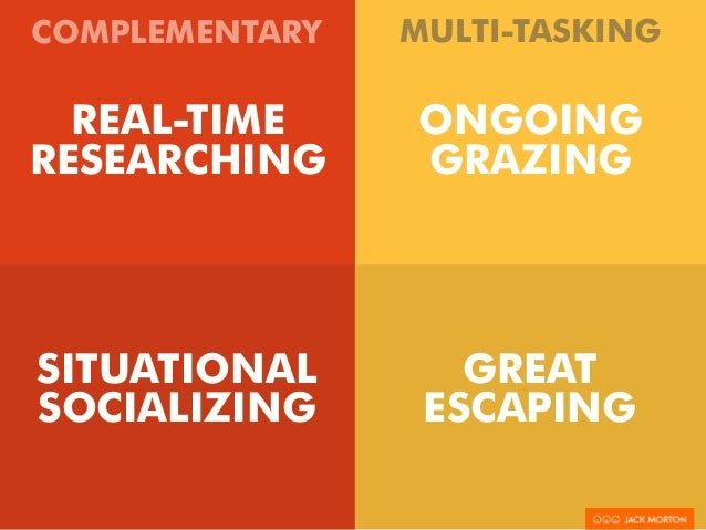 MULTI-TASKING  COMPLEMENTARY  REAL-TIME  RESEARCHING  SITUATIONAL  SOCIALIZING  ONGOING  GRAZING  GREAT  ESCAPING