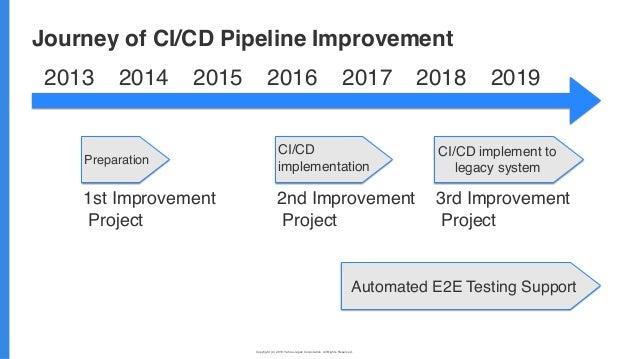 Copyright (C) 2019 Yahoo Japan Corporation. All Rights Reserved. 無断引用・転載禁止 Journey of CI/CD Pipeline Improvement Preparati...