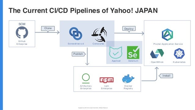 Copyright (C) 2019 Yahoo Japan Corporation. All Rights Reserved. 無断引用・転載禁止 The Current CI/CD Pipelines of Yahoo! JAPAN Git...