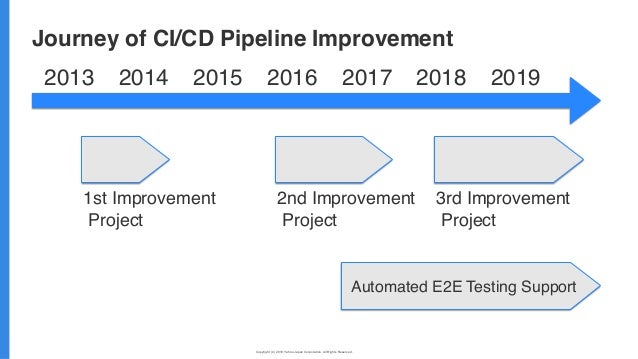 Copyright (C) 2019 Yahoo Japan Corporation. All Rights Reserved. 無断引用・転載禁止 Journey of CI/CD Pipeline Improvement 2013 1st ...