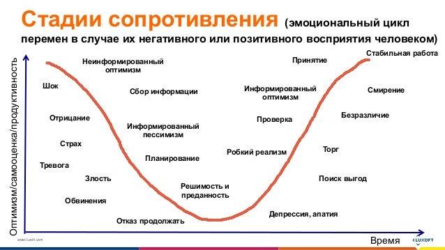 www.luxoft.com Стадии сопротивления (эмоциональный цикл перемен в случае их негативного или позитивного восприятия человек...