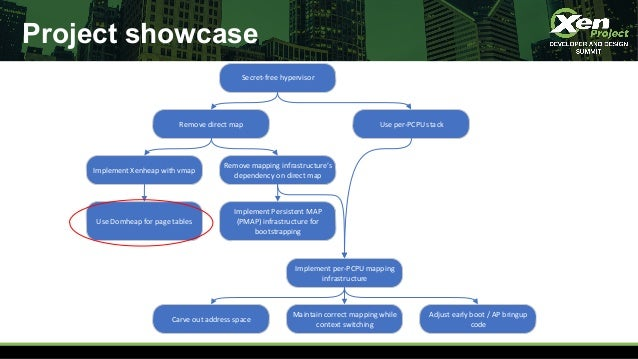 Project showcase Secret-free hypervisor Remove direct map Use per-PCPU stack Implement Xenheap with vmap Remove mapping in...