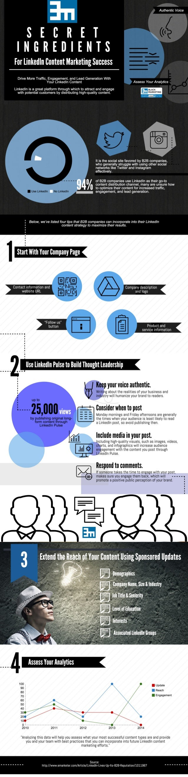 Secret Ingredients For LinkedIn Content Marketing Success
