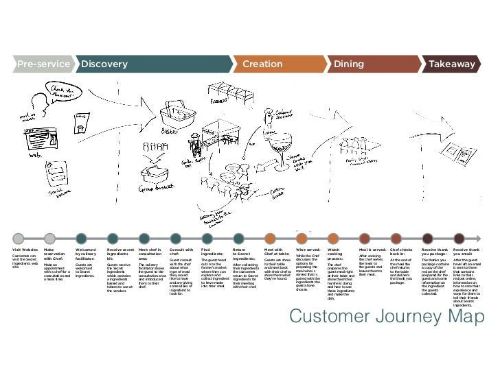 Secret Ingredients Customer Journey Map  Pre-service                             Discovery                                ...