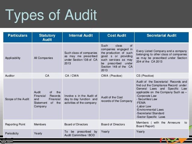 types of cost audit Internal audit can be beneficial to most organizations because, if planned properly, it provides management with a methodology to identify those risks that may.