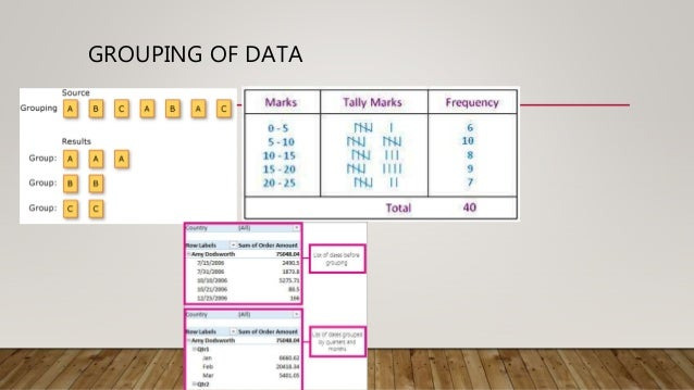 GROUPING OF DATA
