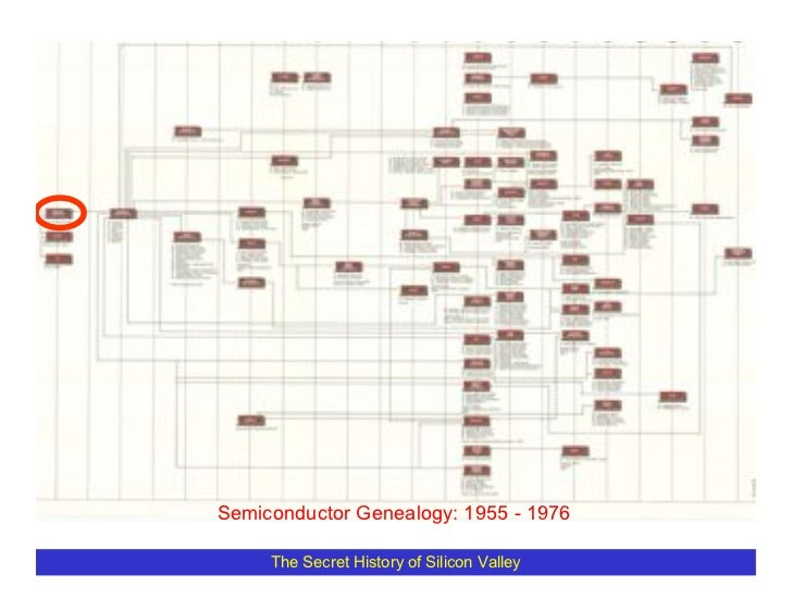 Semiconductor Genealogy: 1955 - 1976       The Secret History of Silicon Valley