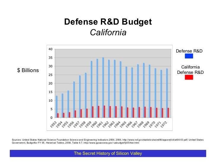 Defense R&D Budget                                                    California                                          ...