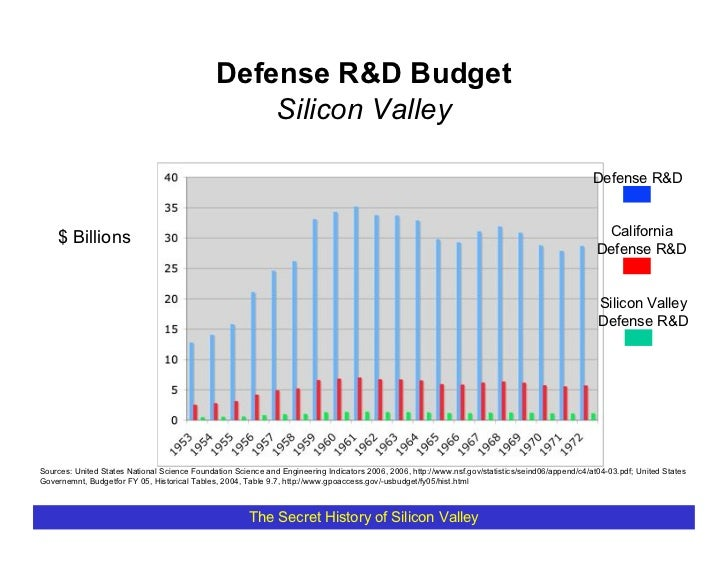 Defense R&D Budget                                                   Silicon Valley                                       ...