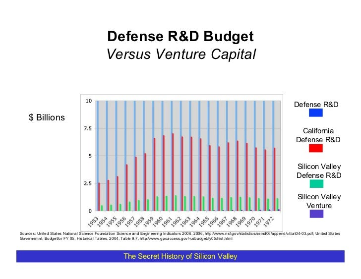 Defense R&D Budget                                               Versus Venture Capital                                   ...