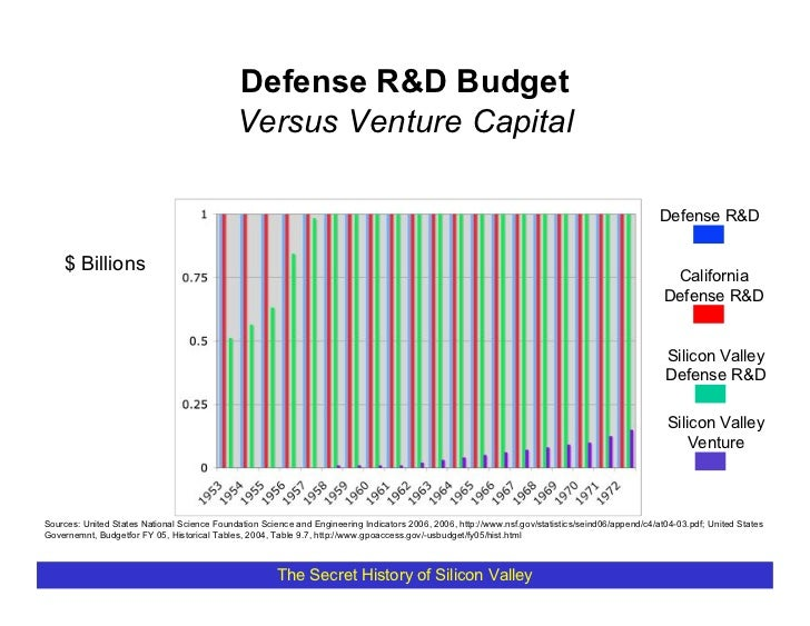 Defense R&D Budget                                               Versus Venture Capital                                   ...