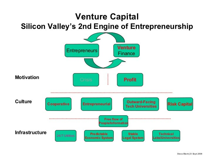 Venture Capital   Silicon Valley's 2nd Engine of Entrepreneurship                                                         ...