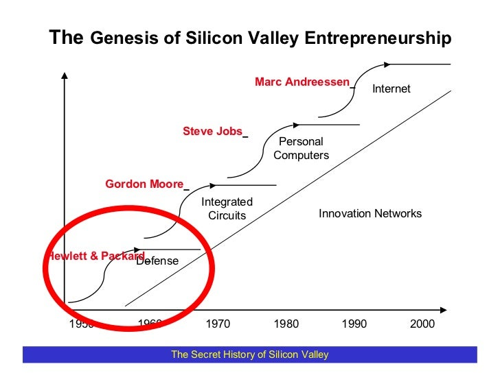The Genesis of Silicon Valley Entrepreneurship                                            Marc Andreessen                 ...