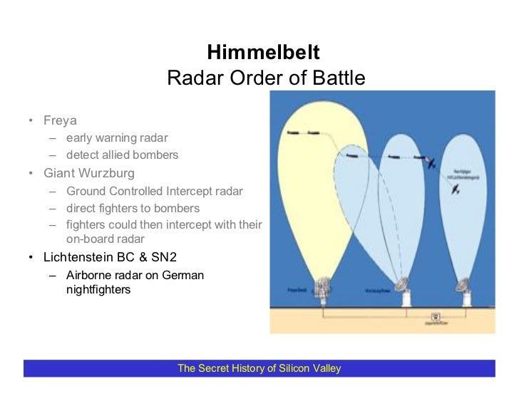 Himmelbelt                           Radar Order of Battle • Freya    – early warning radar    – detect allied bombers • G...