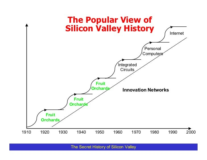 The Popular View of                   Silicon Valley History                                 Internet                     ...
