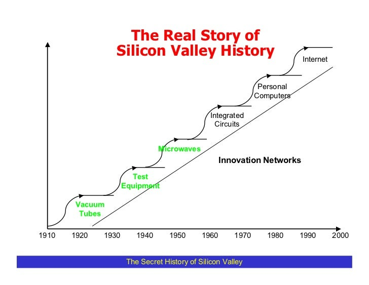 The Real Story of                  Silicon Valley History                                   Internet                      ...