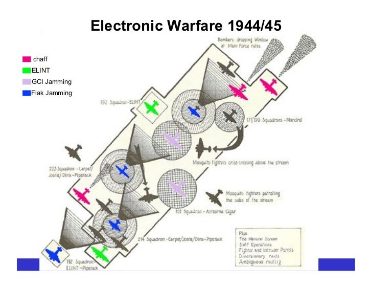 Electronic Warfare 1944/45  chaff ELINT GCI Jamming Flak Jamming                         The Secret History of Silicon Val...
