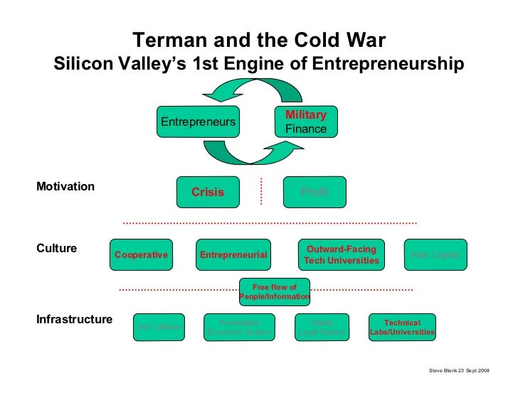 Terman and the Cold War    Silicon Valley's 1st Engine of Entrepreneurship                                                ...