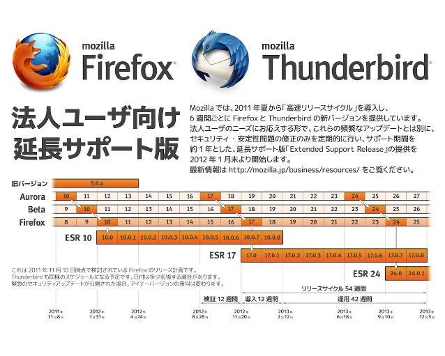 Phoenix から Firefox へ