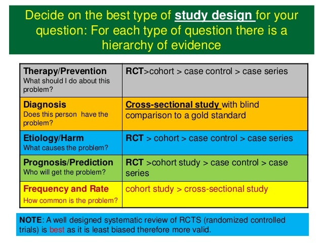 Study Design - Evidence-Based Medicine - Research Guides ...