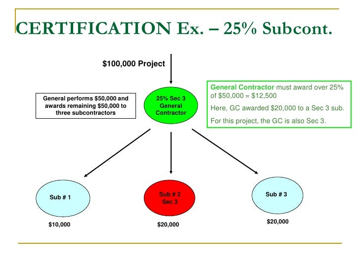 Section 3 Certification 28 Images Tda Sap Methodology