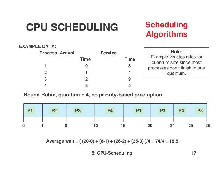 cpu scheduling by shivam singh