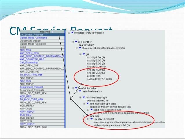 basic gsm call flows 19 638?cb=1390711833 basic gsm call flows