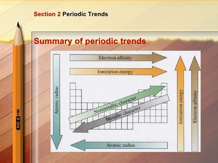 Summary Of Periodic Trends Section 2 Periodic Trends