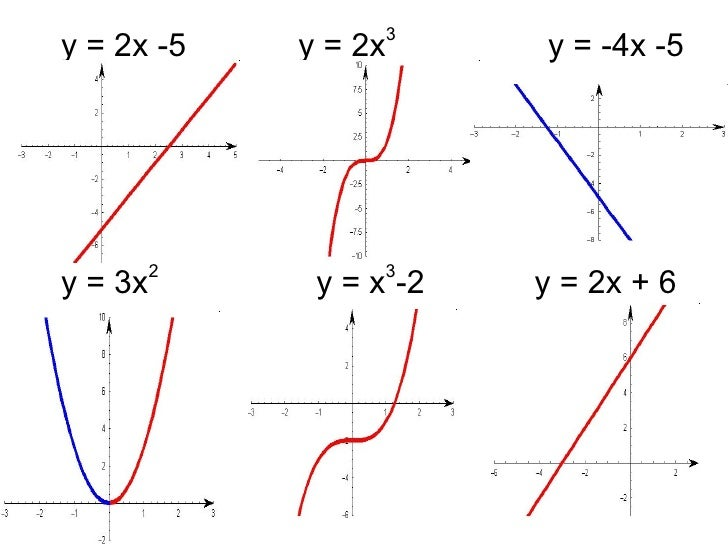 Section 4.5 graphing linear equations
