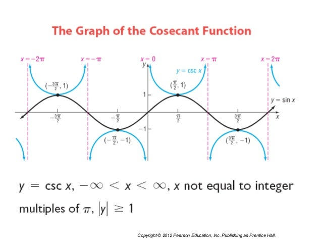 how to find graph of secant