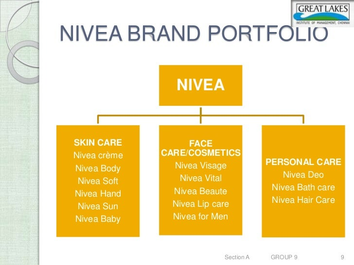 brand and nivea The nivea brand has enjoyed market success for over 100 years and is one of the world's largest skin care brands today it stands for closeness, trust and effective .