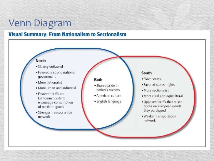 slavery and sectionalism between the north and south essay Differences arose only because of the original sectionalism that divided the north and the south if there was increased industrialization or improved transportation in the south, there would have been less reliance on plantation life, thus minimizing the effect of slavery even further.