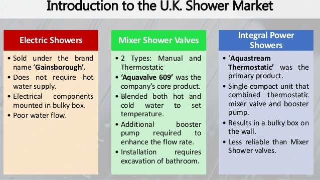 "Aqualisa Quartz – ""Simply a Better Shower"""