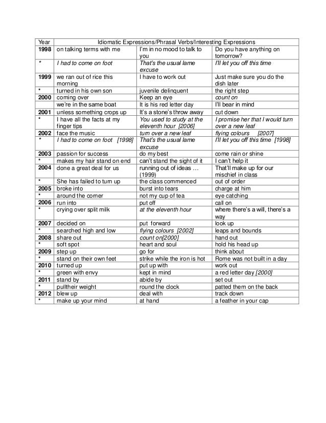 Year Idiomatic Expressions/Phrasal Verbs/Interesting Expressions 1998 on talking terms with me I'm in no mood to talk to y...