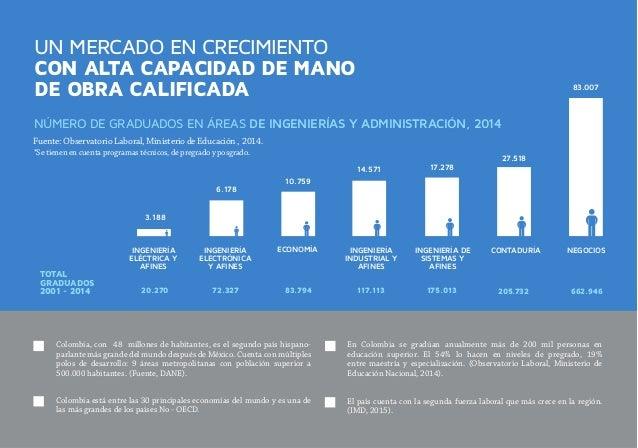 UN MERCADO EN CRECIMIENTO CON ALTA CAPACIDAD DE MANO DE OBRA CALIFICADA NÚMERO DE GRADUADOS EN ÁREAS DE INGENIERÍAS Y ADMI...