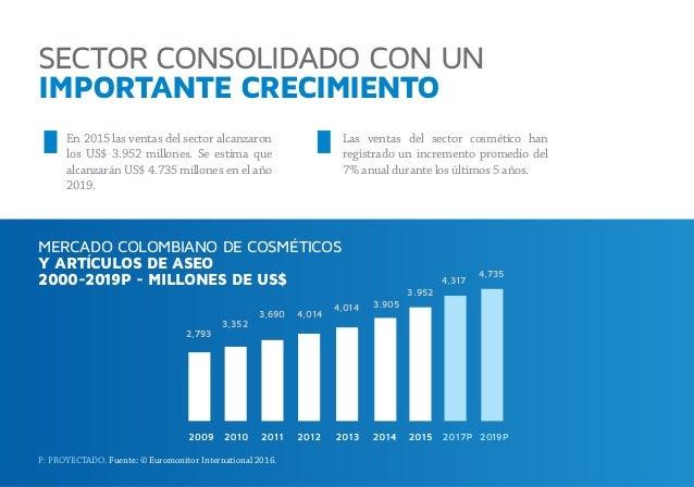SECTOR CONSOLIDADO CON UN IMPORTANTE CRECIMIENTO MERCADO COLOMBIANO DE COSMÉTICOS Y ARTÍCULOS DE ASEO 2000-2019P - MILLONE...